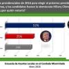 Clinton lidera las encuestas en Pulso Semanal