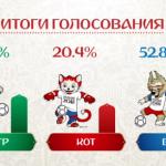 Zabivaka, la mascota oficial de Rusia 2018
