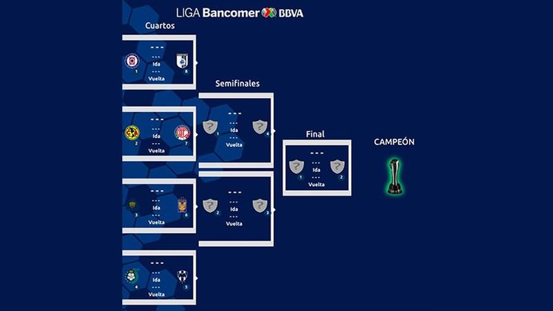 Así Quedaron Los Cuartos De Final Del Fútbol Mexicano